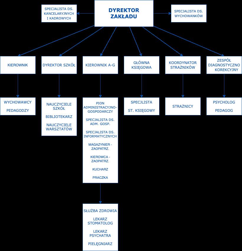 Struktura organizacyjna Zakładu Poprawczego w Białymstoku